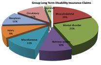 Infographic chart on disability types)